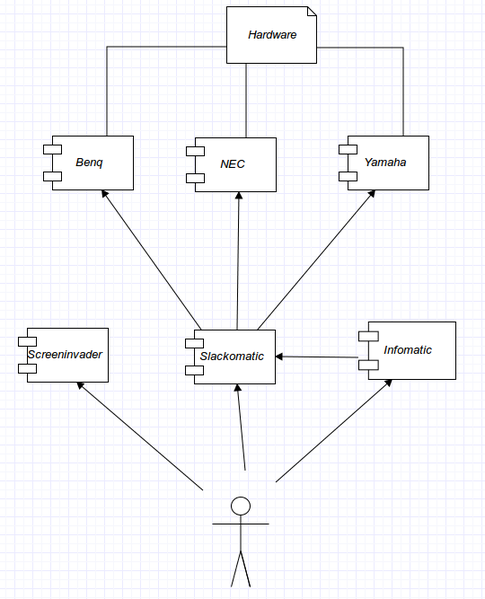 Datei:Uml components lounge.png